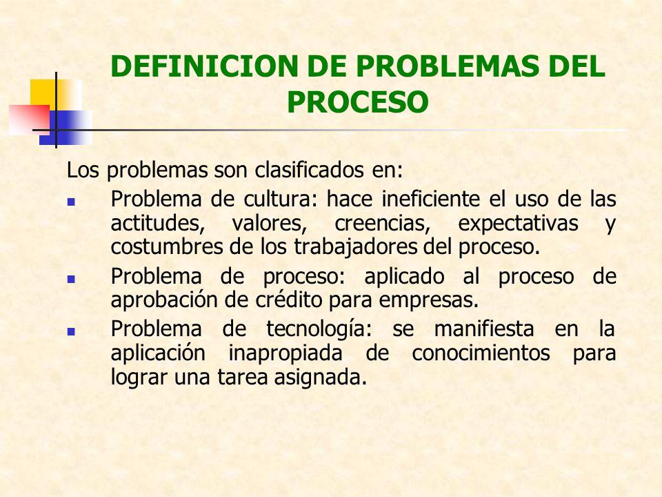 DEFINICION DE PROBLEMAS DEL PROCESO