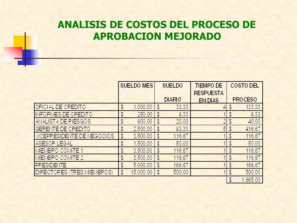 ANALISIS DE COSTOS DEL PROCESO DE APROBACION MEJORADO