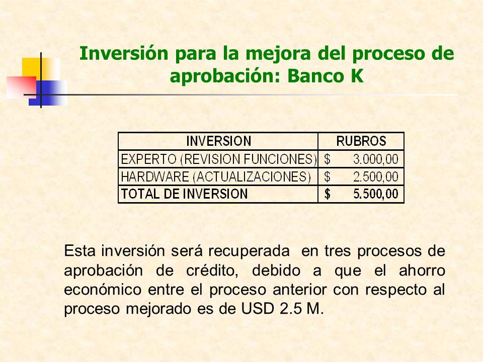 Inversión para la mejora del proceso de aprobación: Banco K