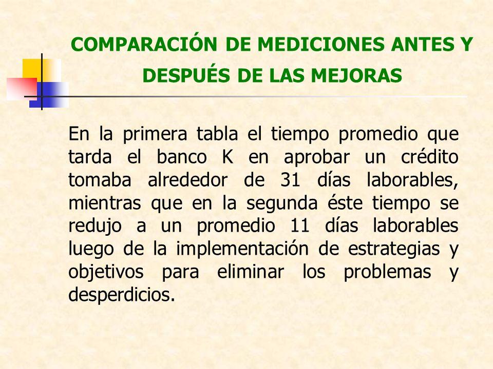 COMPARACIÓN DE MEDICIONES ANTES Y DESPUÉS DE LAS MEJORAS