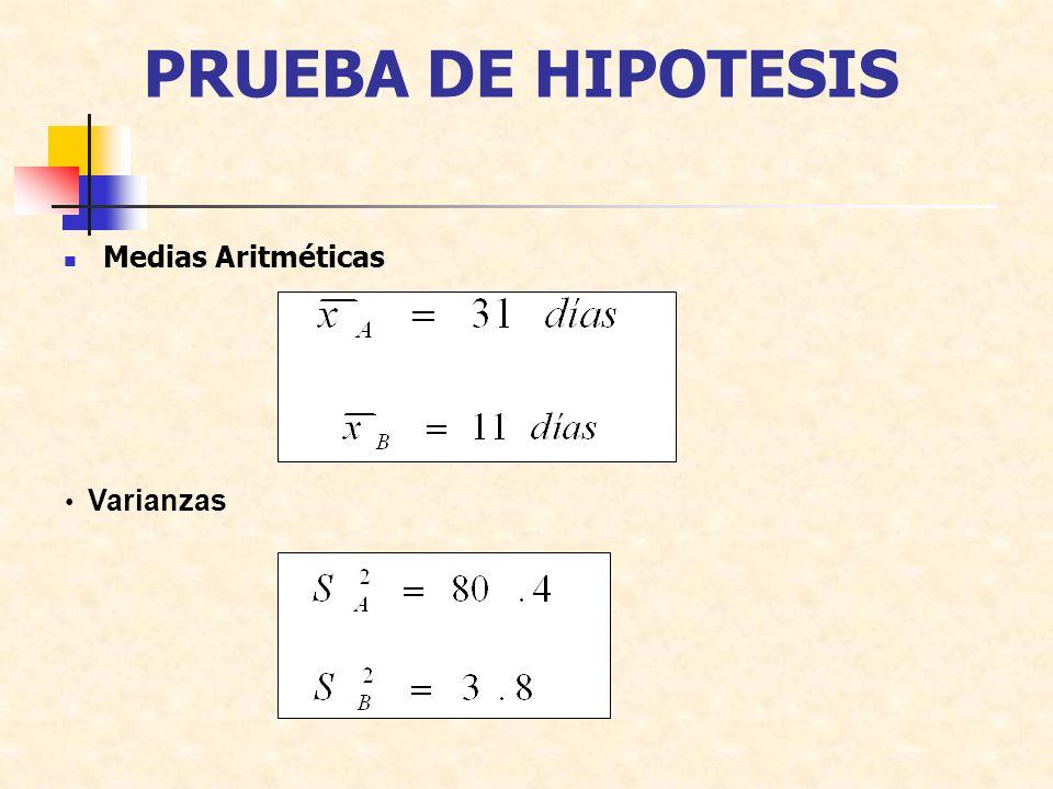 PRUEBA DE HIPOTESIS Medias Aritméticas Varianzas