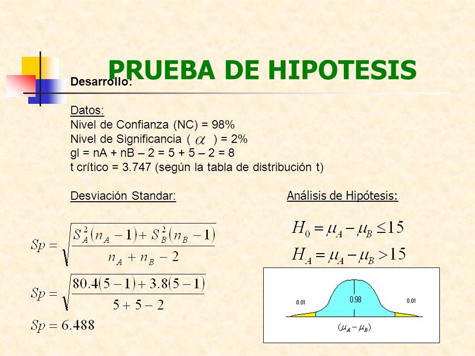 PRUEBA DE HIPOTESIS Desarrollo: Datos: Nivel de Confianza (NC) = 98%