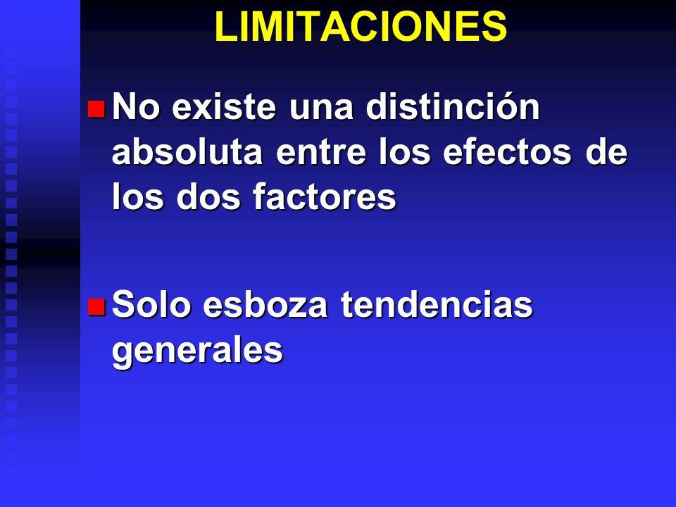 LIMITACIONES No existe una distinción absoluta entre los efectos de los dos factores.