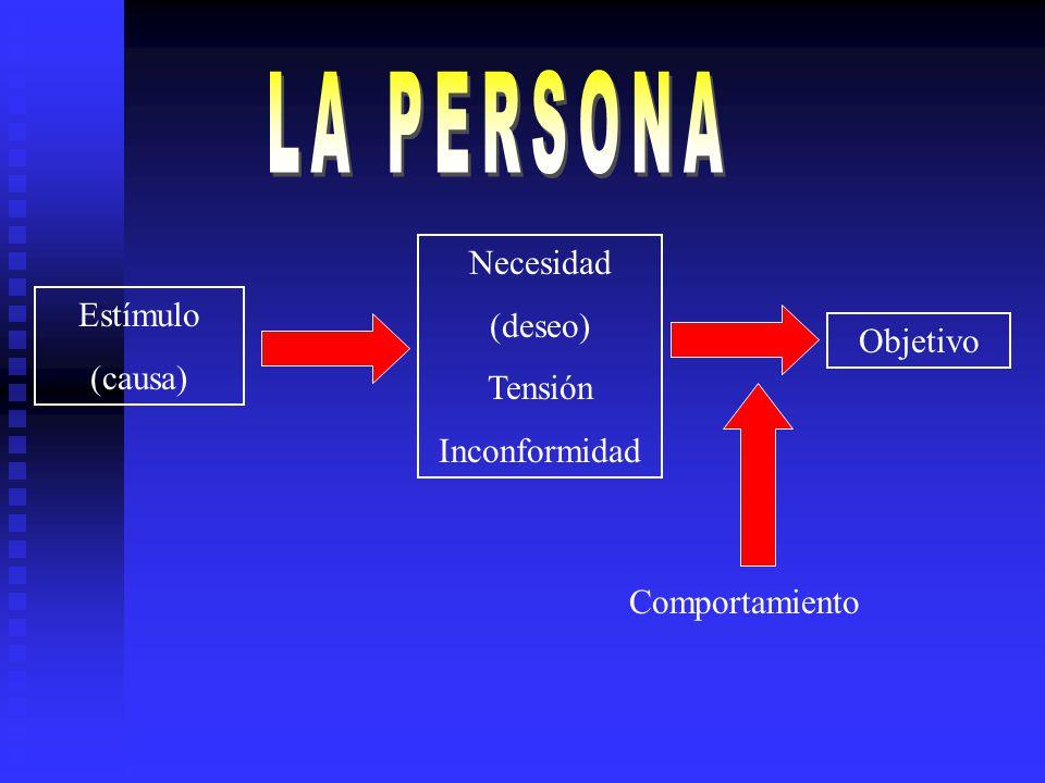 LA PERSONA Necesidad (deseo) Tensión Inconformidad Estímulo (causa)