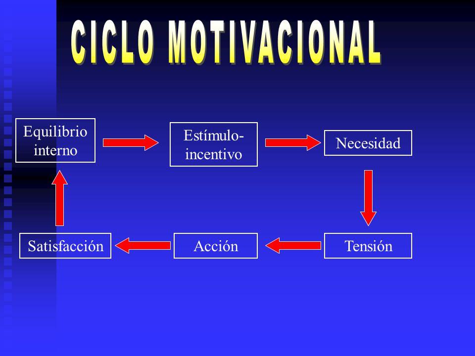 CICLO MOTIVACIONAL Equilibrio interno Estímulo- incentivo Necesidad
