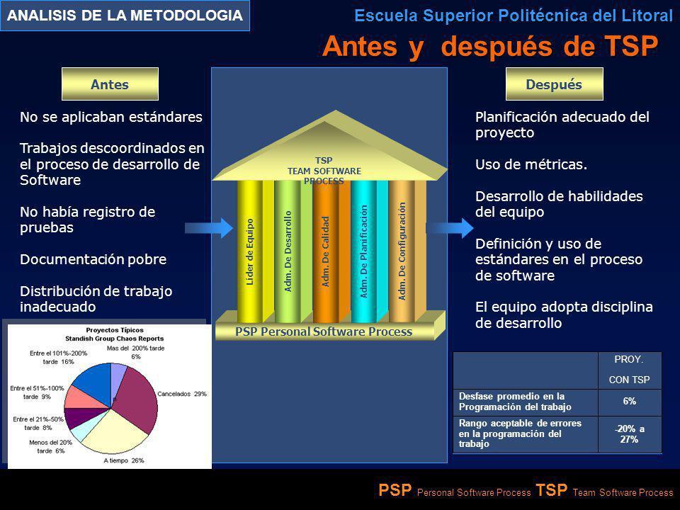 ANALISIS DE LA METODOLOGIA PSP Personal Software Process