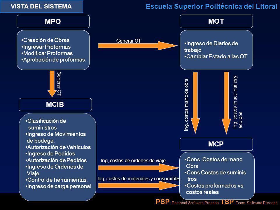 PSP Personal Software Process TSP Team Software Process