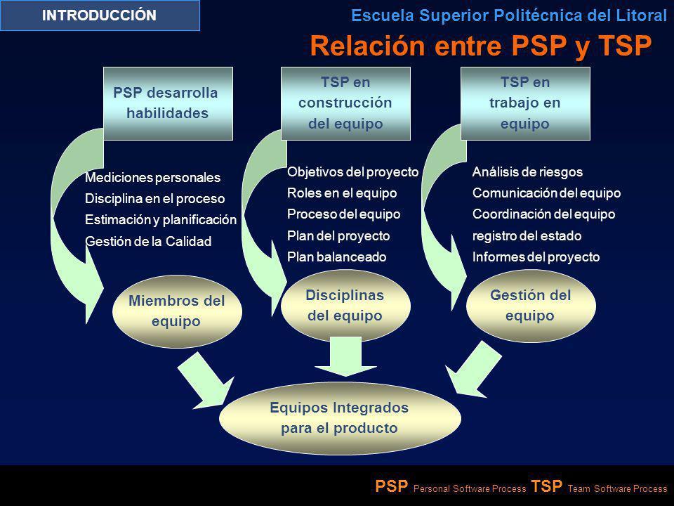 Relación entre PSP y TSP