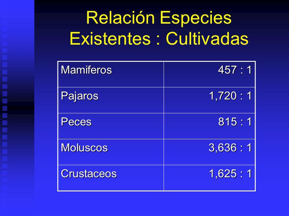 Relación Especies Existentes : Cultivadas