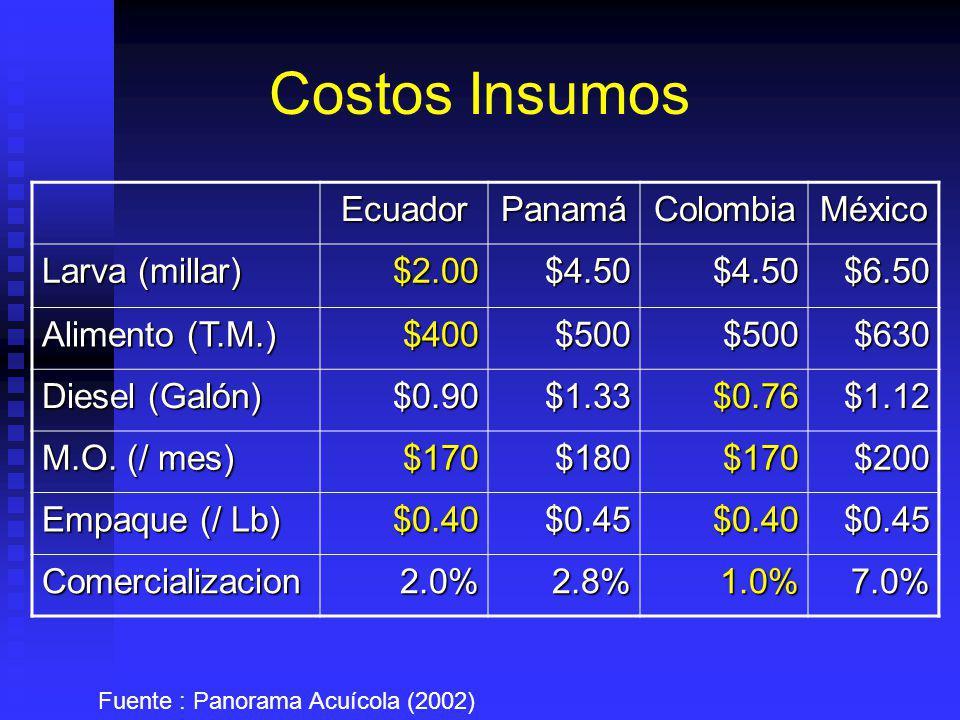 Costos Insumos Ecuador Panamá Colombia México Larva (millar) $2.00