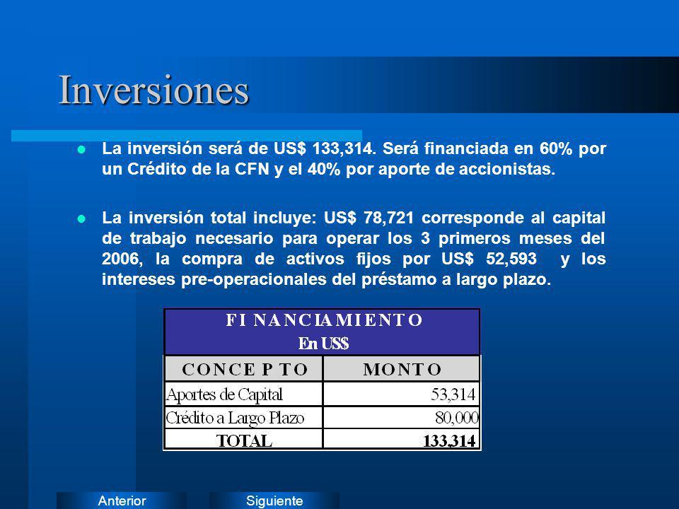 Inversiones La inversión será de US$ 133,314. Será financiada en 60% por un Crédito de la CFN y el 40% por aporte de accionistas.