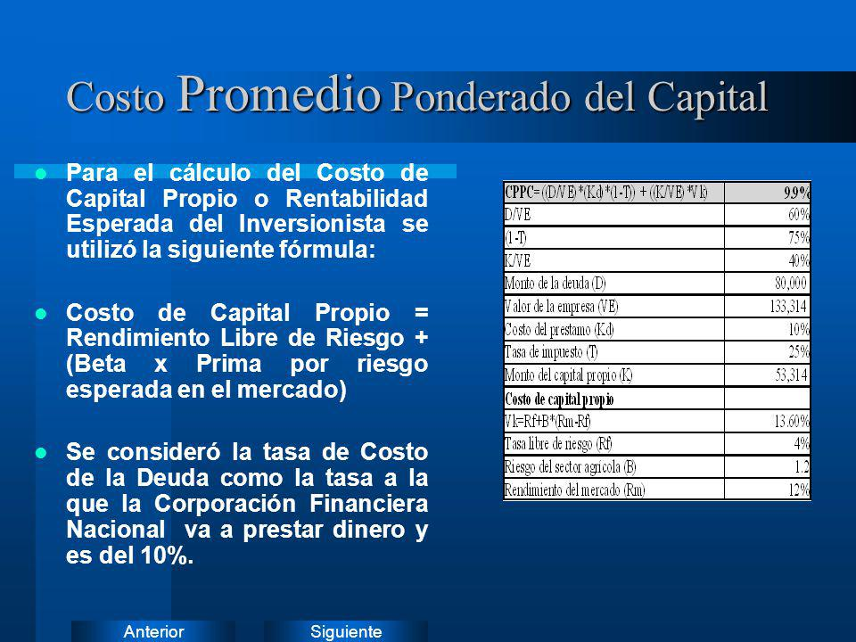 Costo Promedio Ponderado del Capital