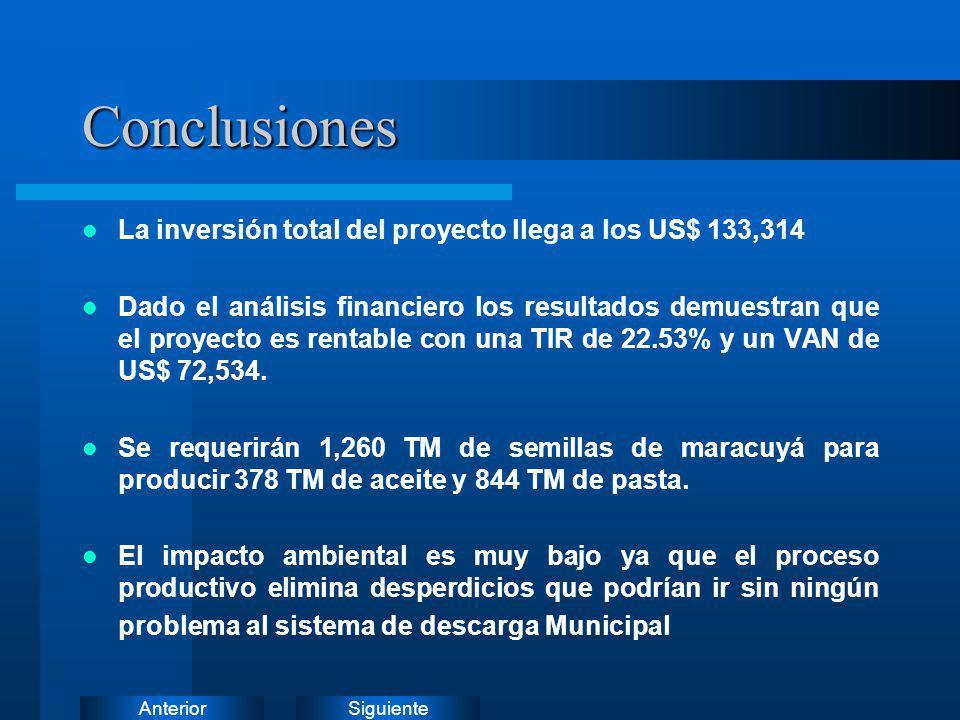 Conclusiones La inversión total del proyecto llega a los US$ 133,314