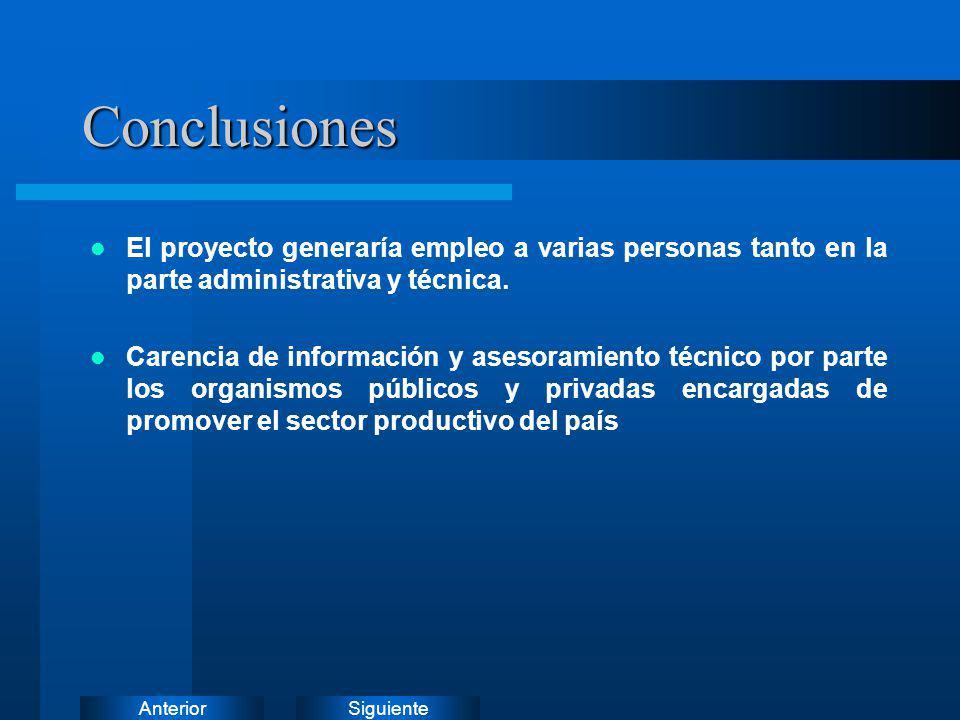 Conclusiones El proyecto generaría empleo a varias personas tanto en la parte administrativa y técnica.