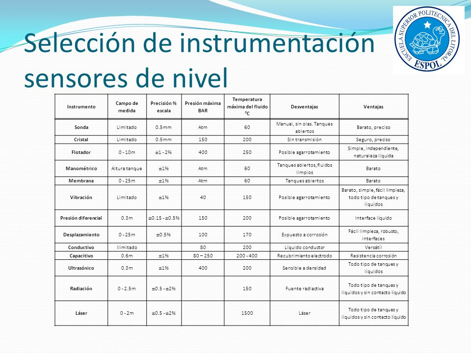 Selección de instrumentación sensores de nivel