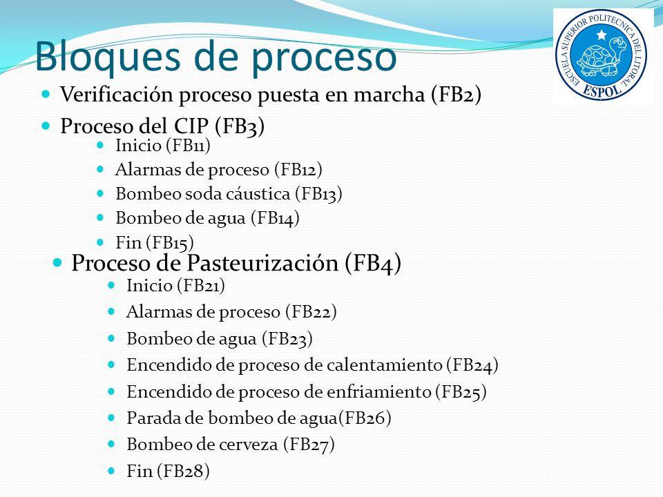 Bloques de proceso Proceso de Pasteurización (FB4)