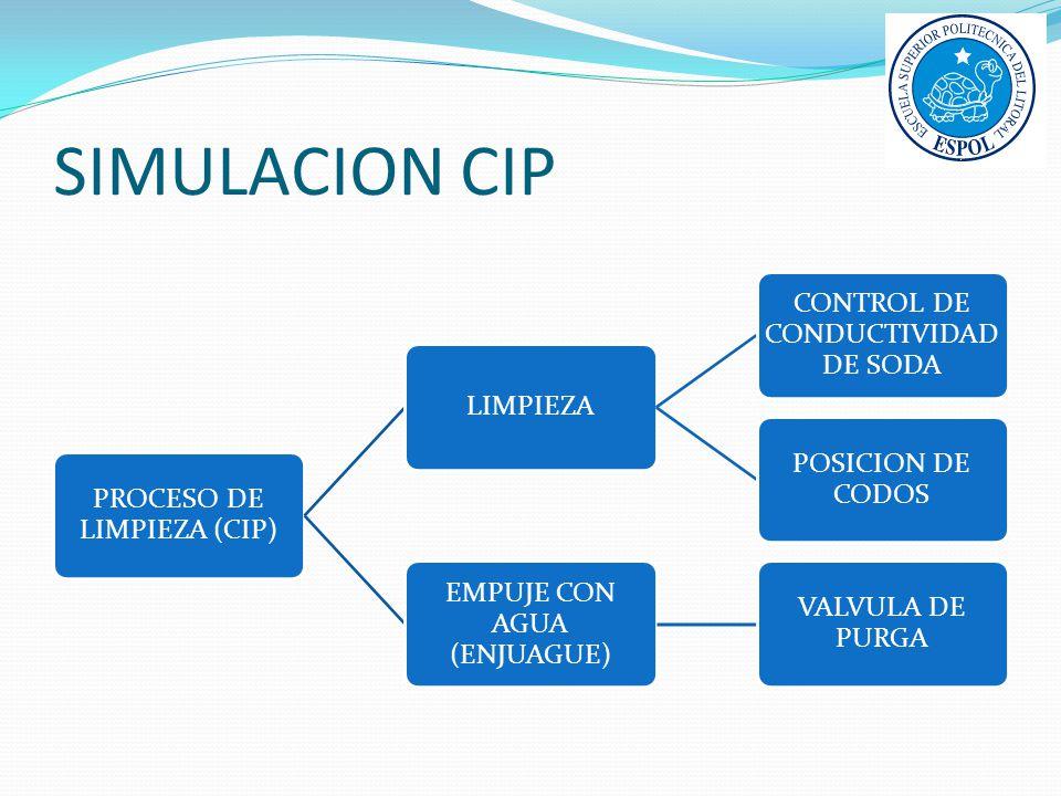 SIMULACION CIP PROCESO DE LIMPIEZA (CIP) LIMPIEZA