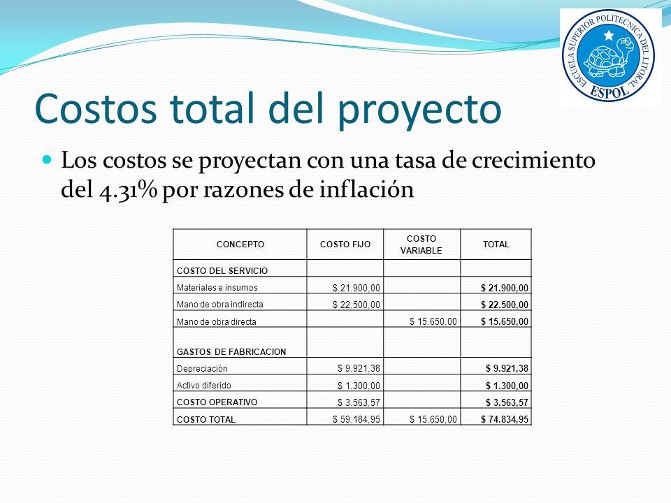 Costos total del proyecto
