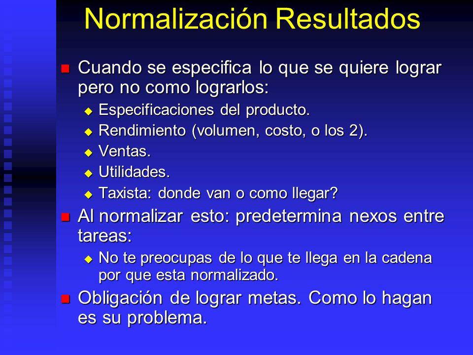 Normalización Resultados