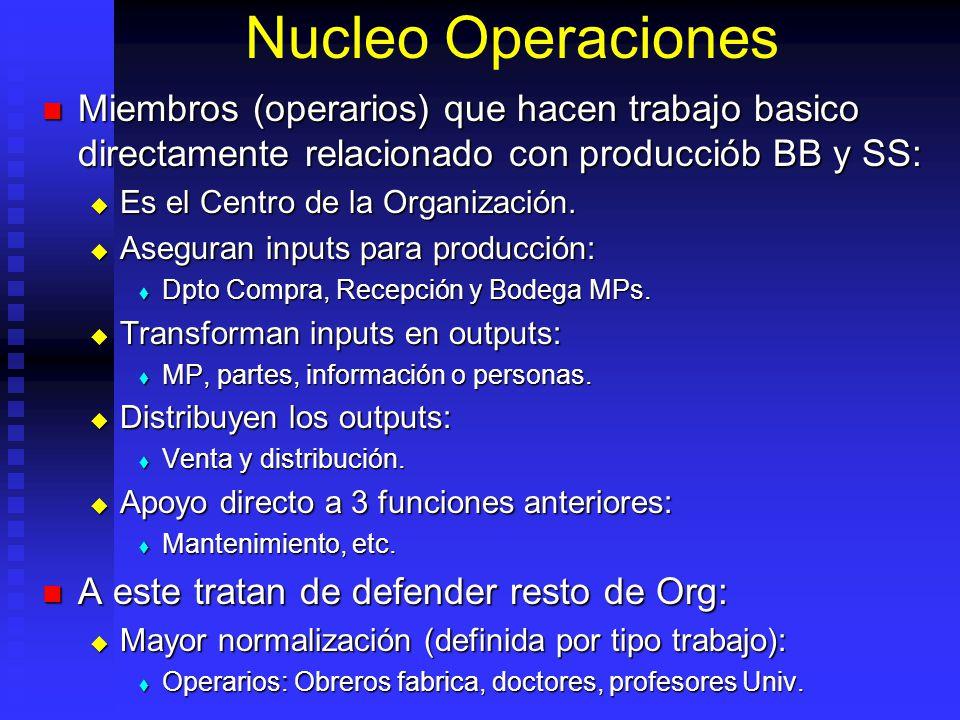Nucleo Operaciones Miembros (operarios) que hacen trabajo basico directamente relacionado con producciób BB y SS: