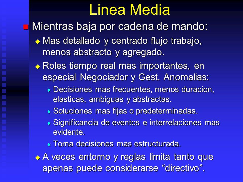 Linea Media Mientras baja por cadena de mando: