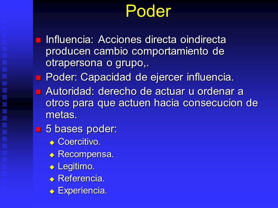Poder Influencia: Acciones directa oindirecta producen cambio comportamiento de otrapersona o grupo,.