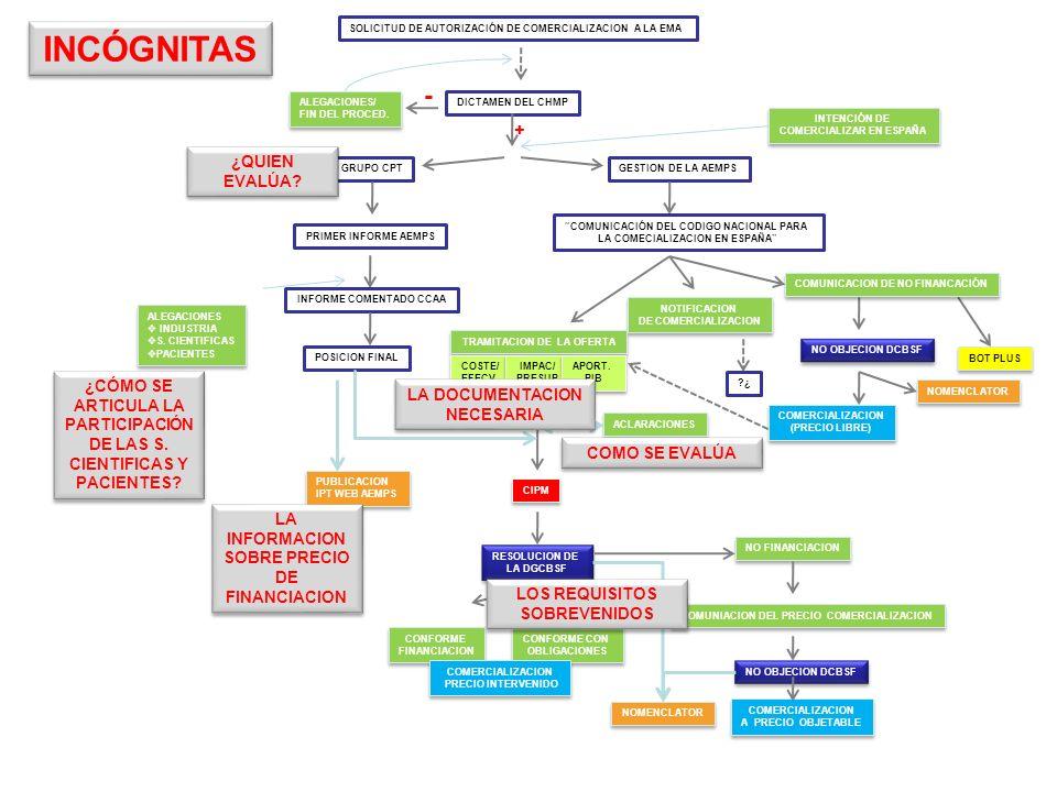 INCÓGNITAS - + ¿QUIEN EVALÚA