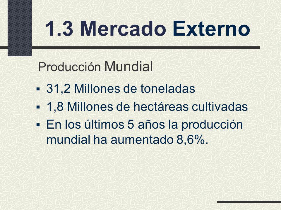 1.3 Mercado Externo Producción Mundial 31,2 Millones de toneladas