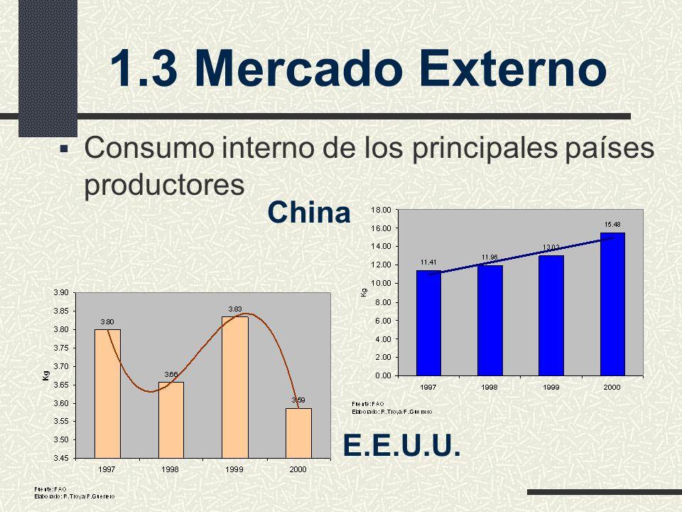 1.3 Mercado Externo Consumo interno de los principales países productores China E.E.U.U.