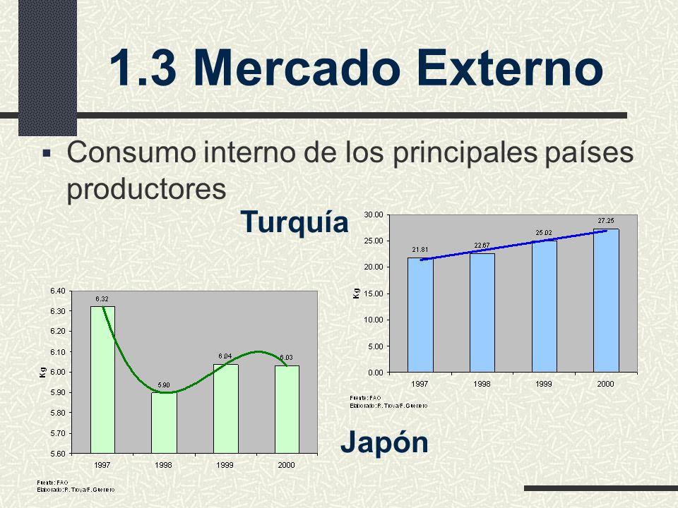 1.3 Mercado Externo Consumo interno de los principales países productores Turquía Japón