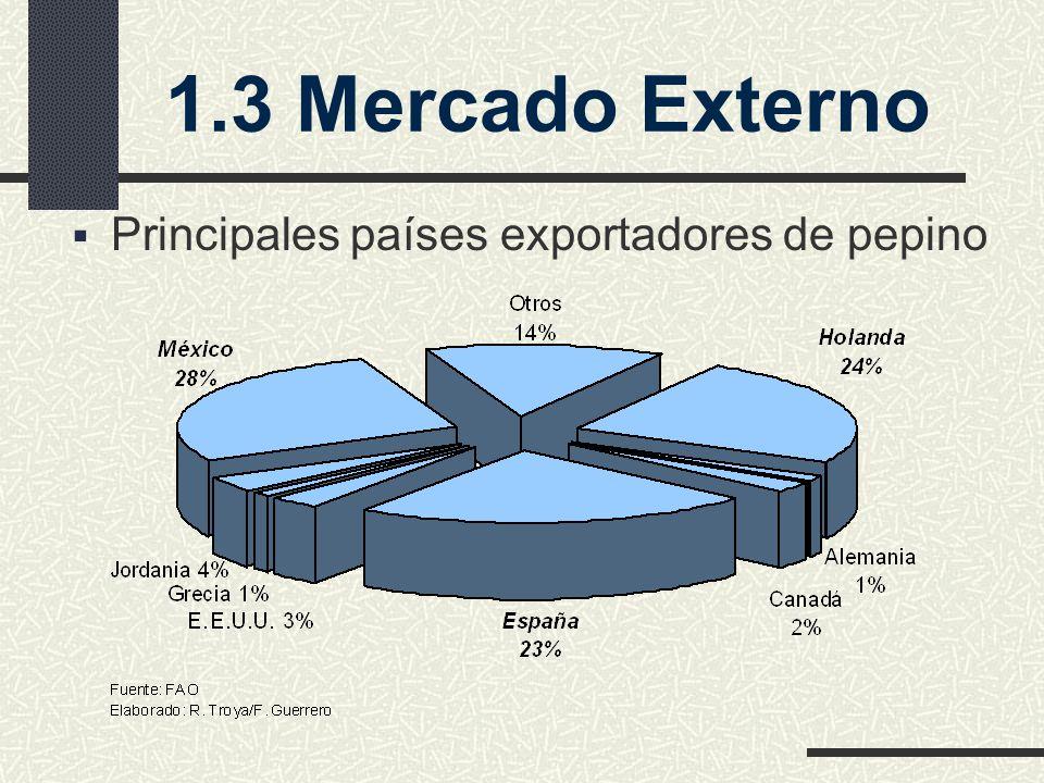 1.3 Mercado Externo Principales países exportadores de pepino