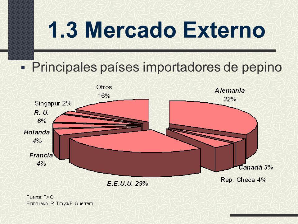 1.3 Mercado Externo Principales países importadores de pepino