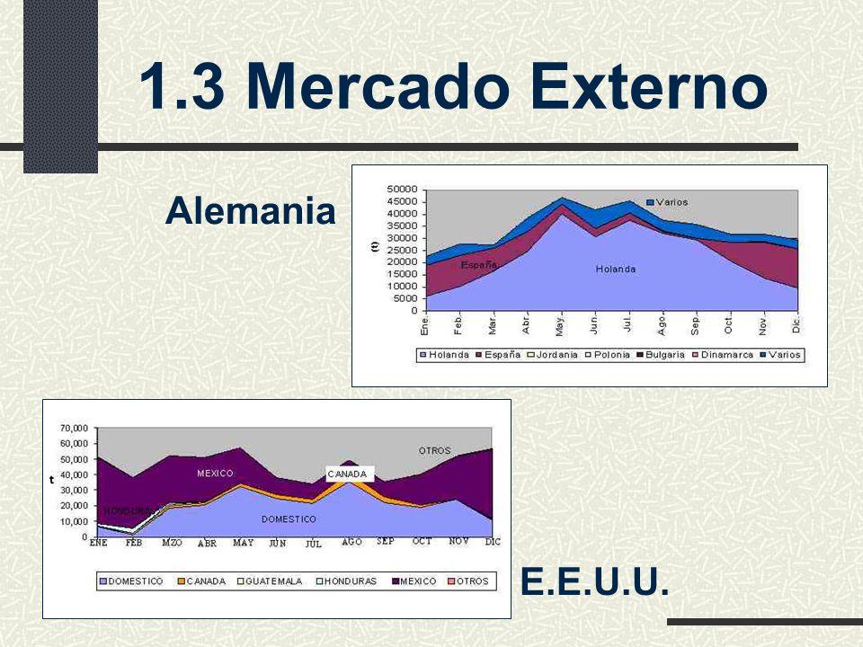 1.3 Mercado Externo Alemania E.E.U.U.