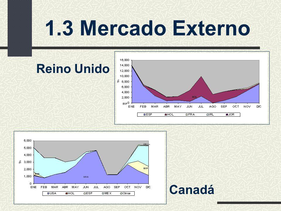 1.3 Mercado Externo Reino Unido Canadá