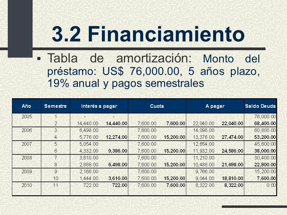 3.2 Financiamiento Tabla de amortización: Monto del préstamo: US$ 76,000.00, 5 años plazo, 19% anual y pagos semestrales.