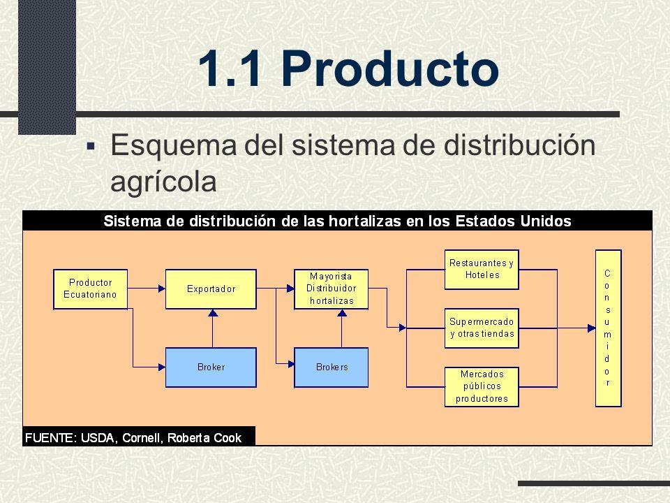 1.1 Producto Esquema del sistema de distribución agrícola