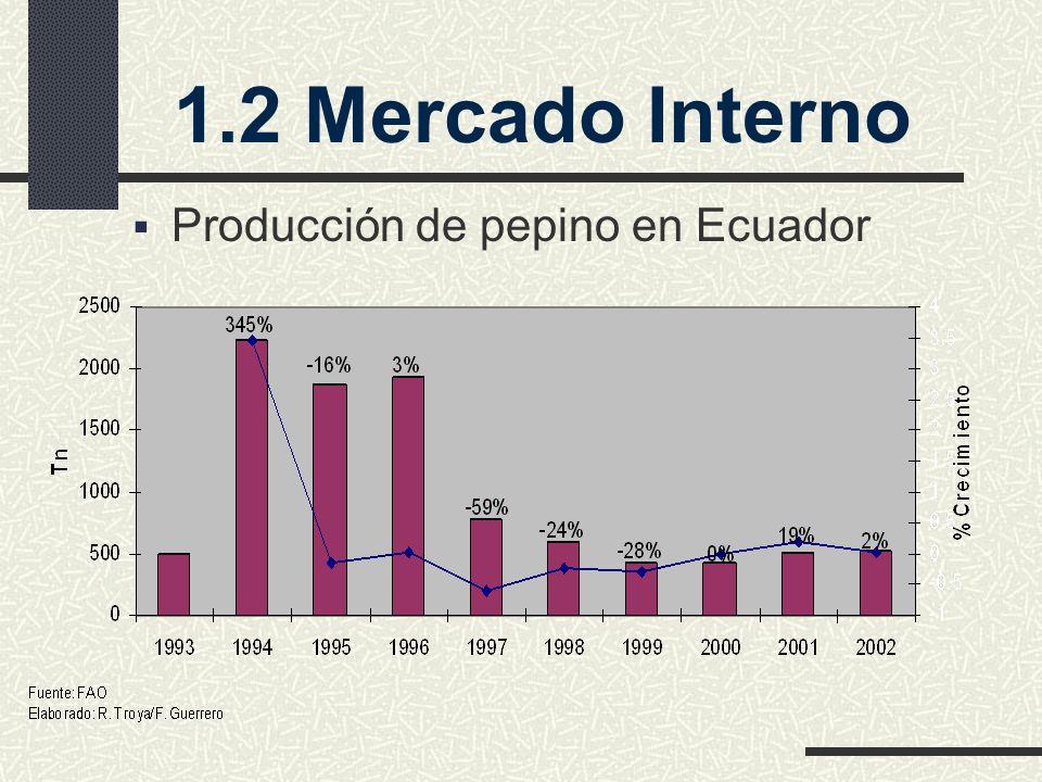 1.2 Mercado Interno Producción de pepino en Ecuador