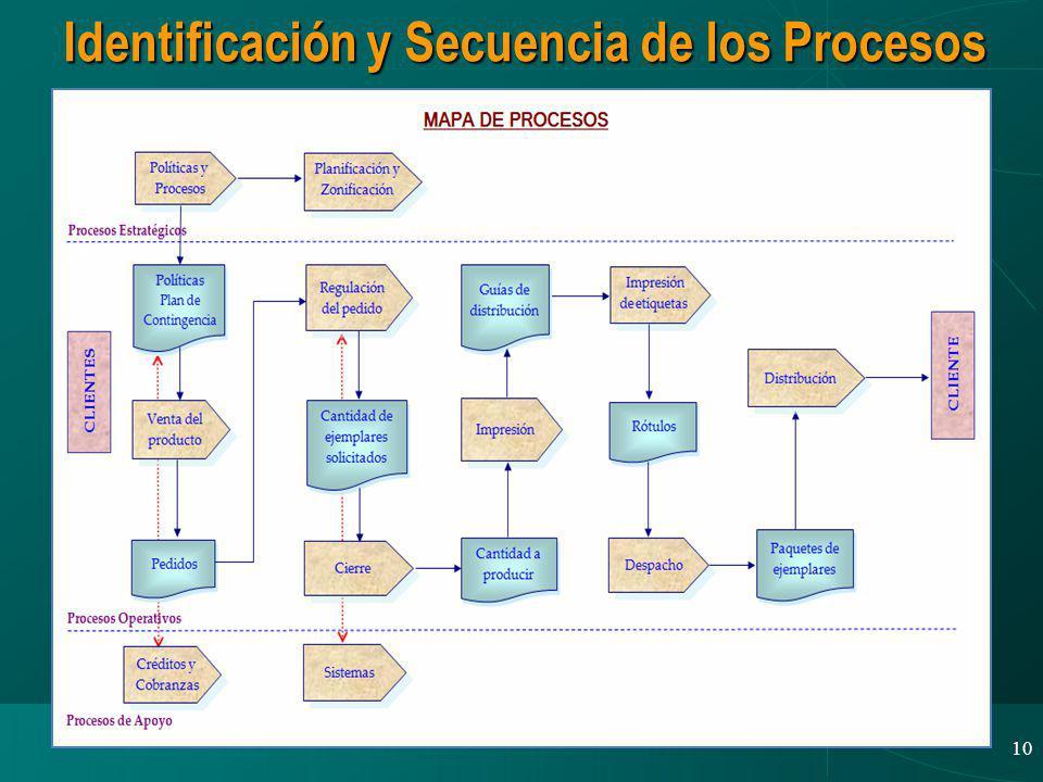 Identificación y Secuencia de los Procesos