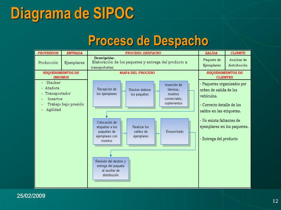 Diagrama de SIPOC Proceso de Despacho 25/02/2009