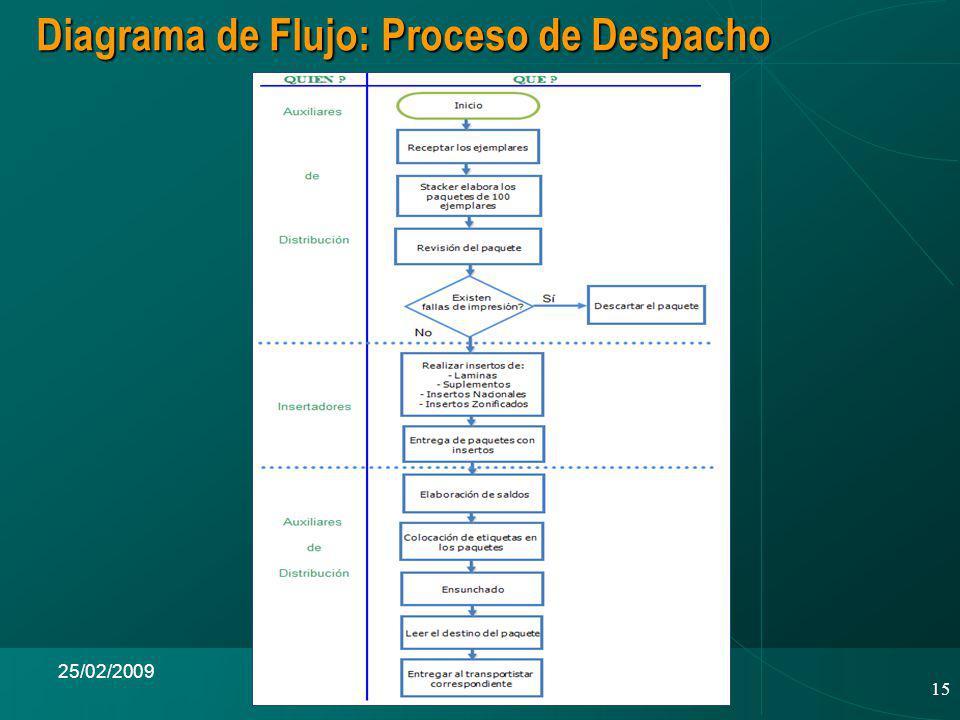 Diagrama de Flujo: Proceso de Despacho