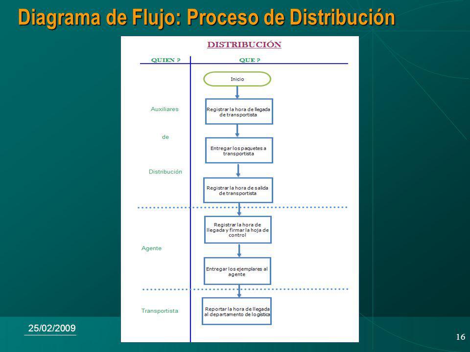 Diagrama de Flujo: Proceso de Distribución