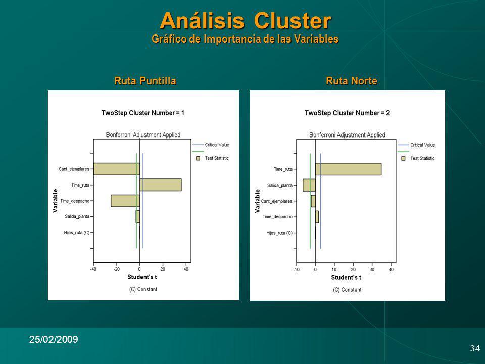 Análisis Cluster Gráfico de Importancia de las Variables