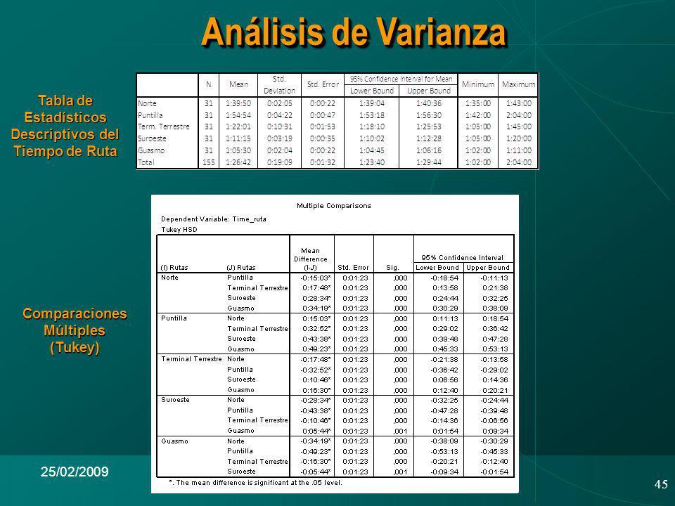Análisis de Varianza Tabla de Estadísticos Descriptivos del Tiempo de Ruta. Comparaciones Múltiples (Tukey)