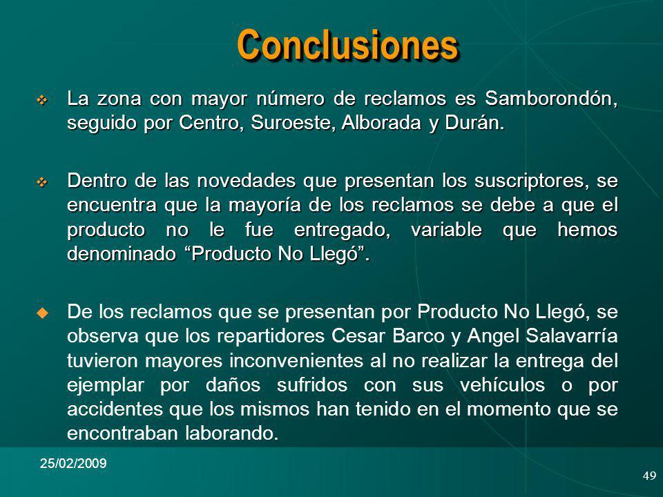 Conclusiones La zona con mayor número de reclamos es Samborondón, seguido por Centro, Suroeste, Alborada y Durán.