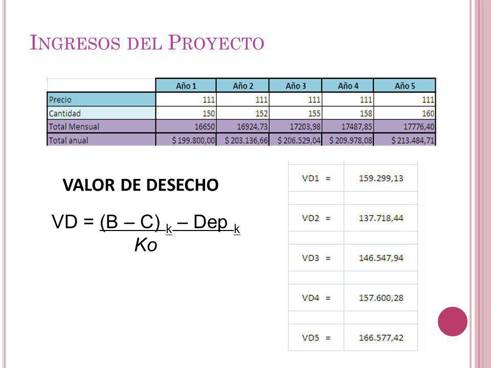 Ingresos del Proyecto VALOR DE DESECHO VD = (B – C) k – Dep k Ko