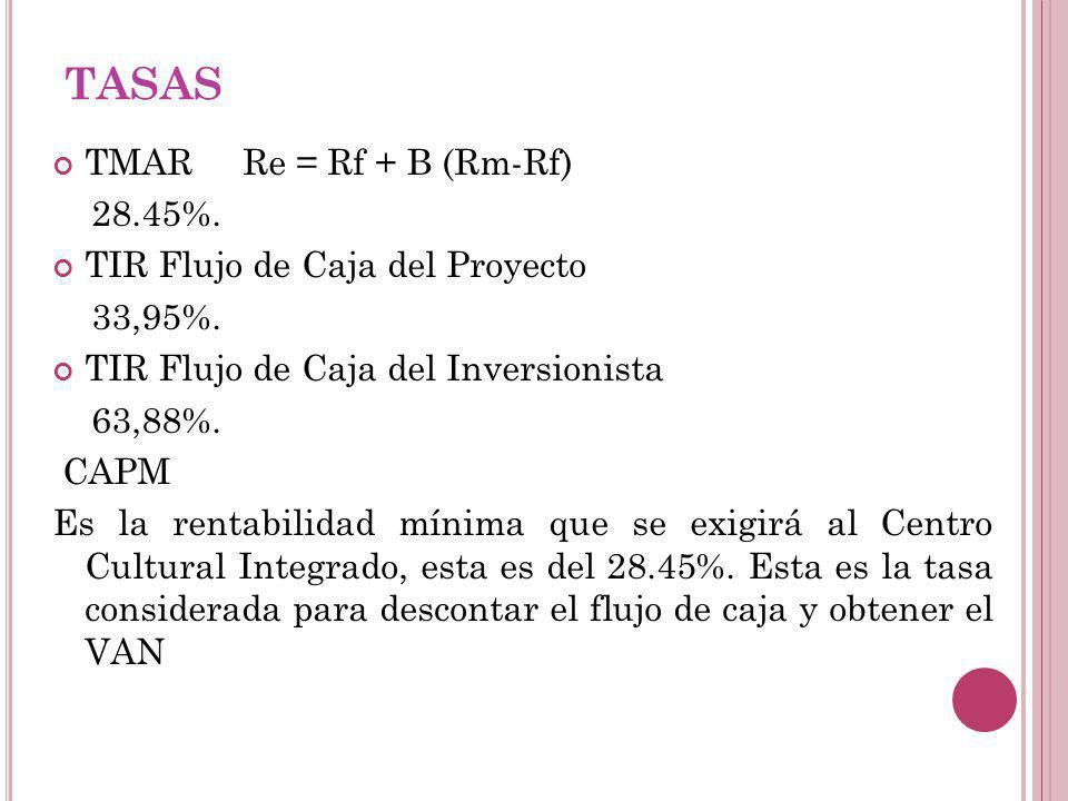 TASAS TMAR Re = Rf + B (Rm-Rf) 28.45%. TIR Flujo de Caja del Proyecto