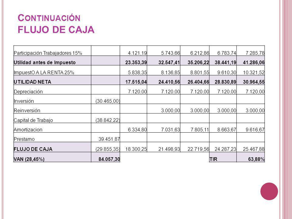 Continuación FLUJO DE CAJA