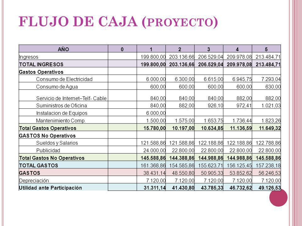 FLUJO DE CAJA (proyecto)