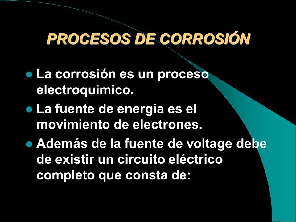 PROCESOS DE CORROSIÓN La corrosión es un proceso electroquimico.