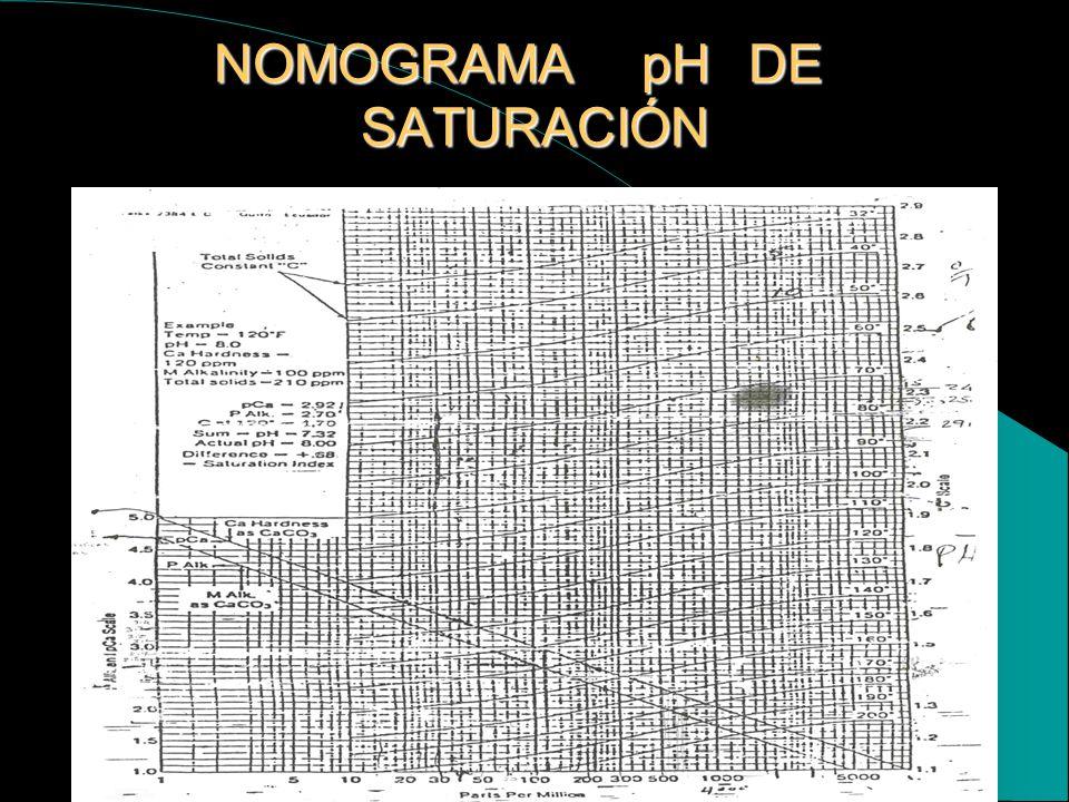 NOMOGRAMA pH DE SATURACIÓN